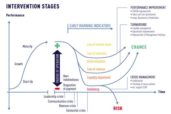 Intervention Stages